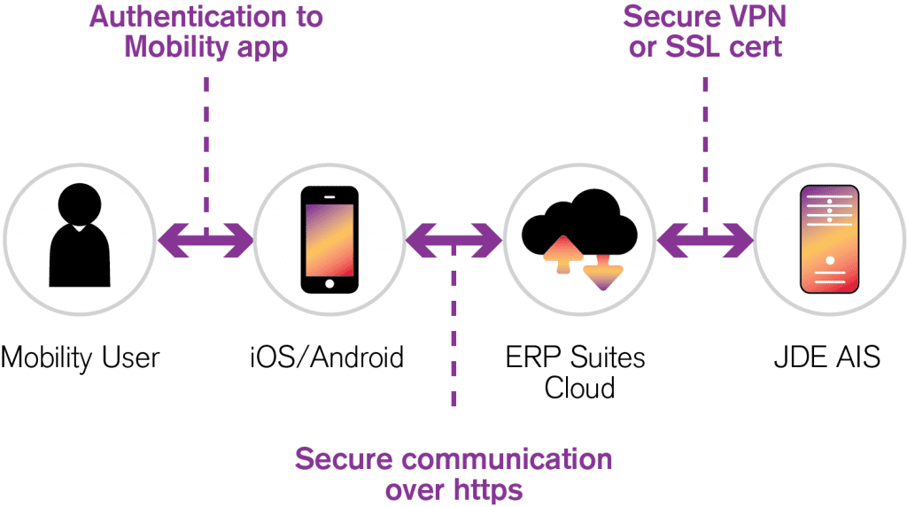 Infographic showing how ERP Suites Mobility works