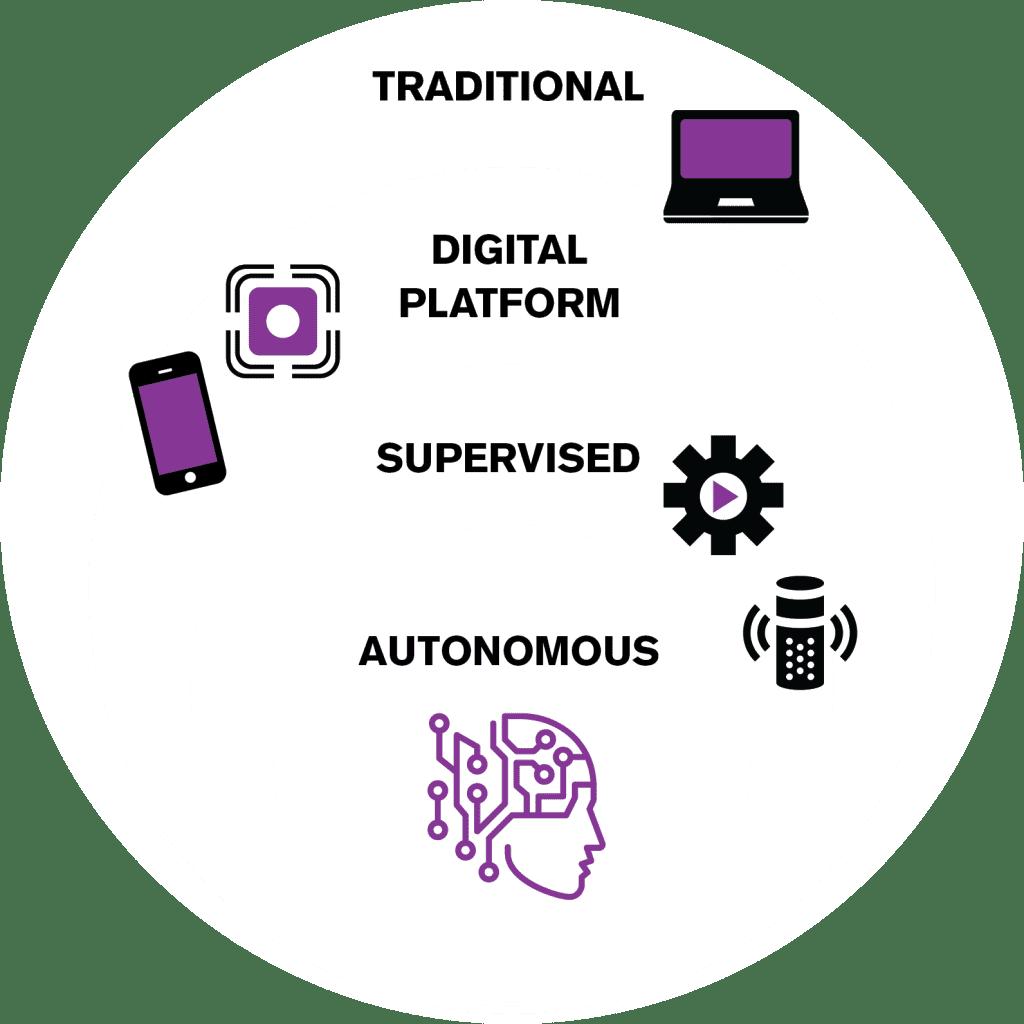 Digital transformation consultants help you move to autonomous ERP—Infographic