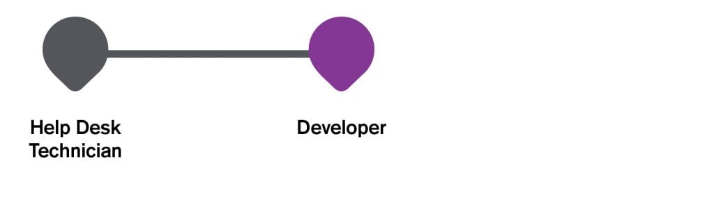 Infographic IT career path to developer