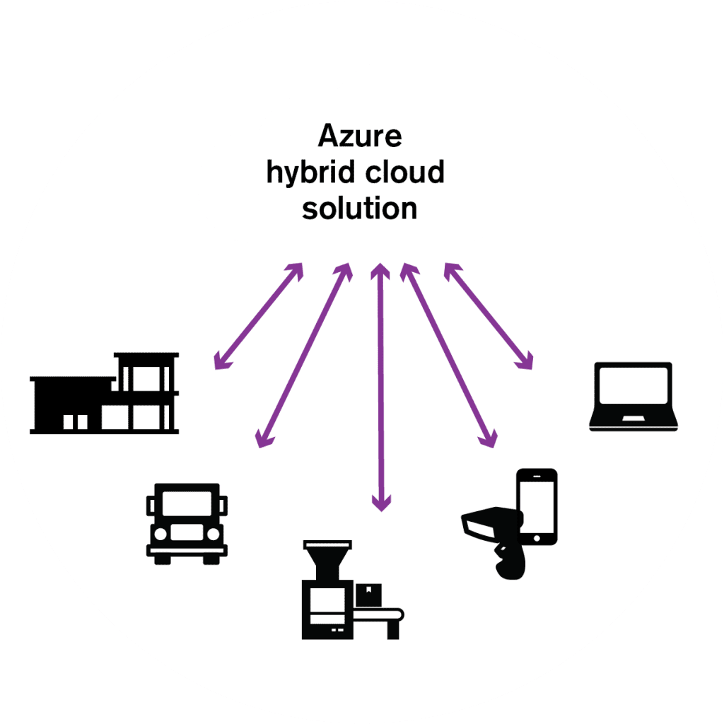 Diagram of Azure hybrid connecting to edge devices