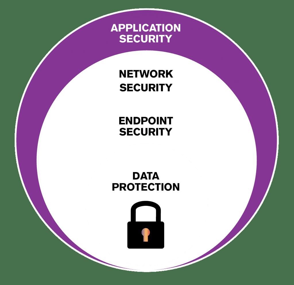 Cybersecurity onion approach